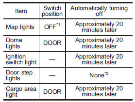 *1: The map lights can be controlled by the battery drainage prevention function